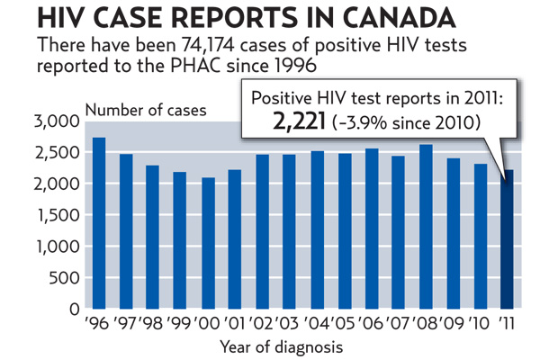 Photo: Public Health Agency of Canada