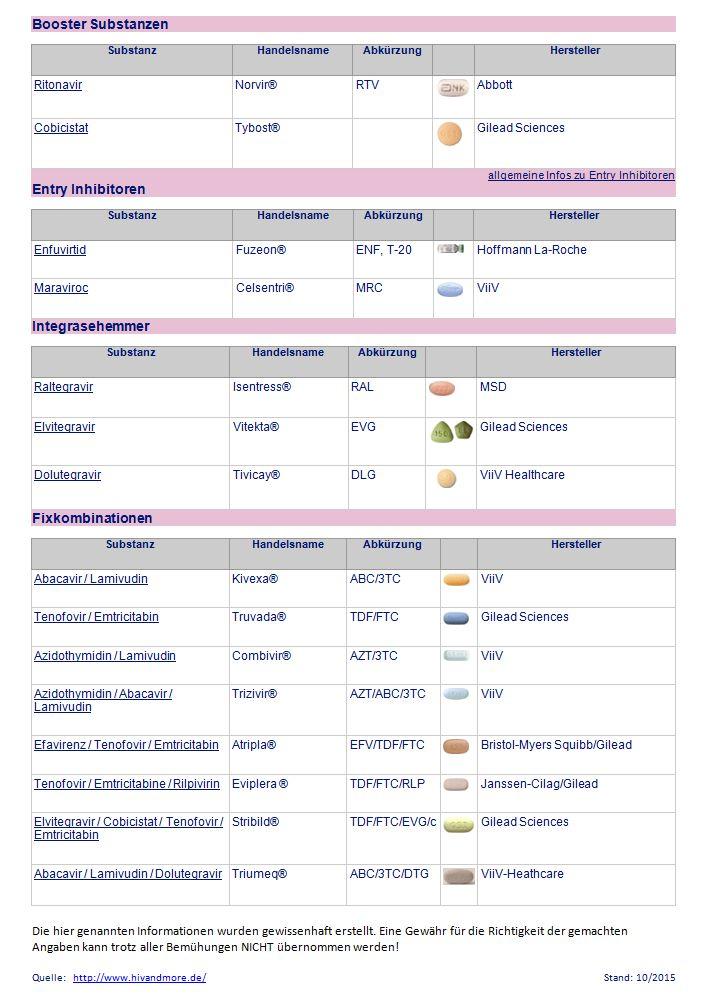HIV-Medikamente_10-2015_HIVandMore_2v2